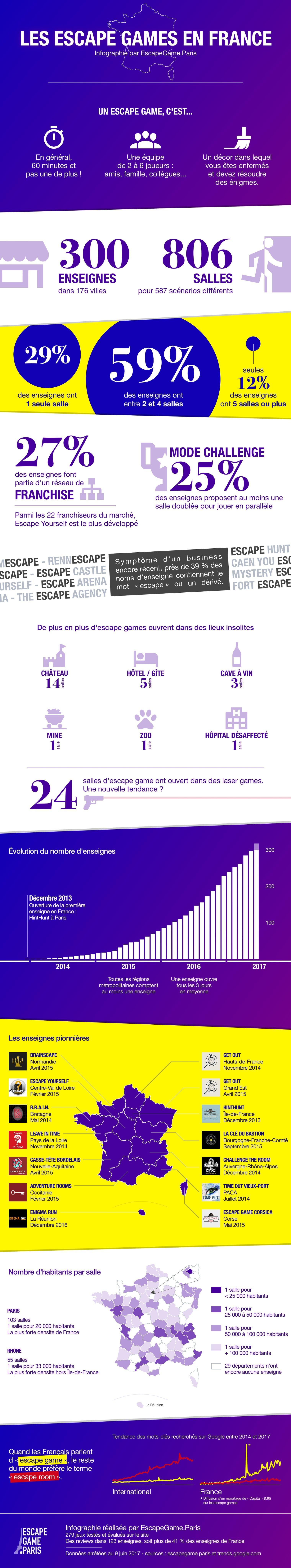 Infographie escape game 2013-2017