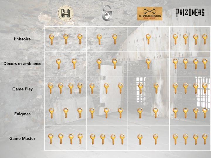 Tableau comparatif dans le premier article de cestjolichezvous.fr sur les escape games